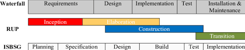Software Development Life Cycle Phases Mapping Of Software Development Life Cycle Phases Download