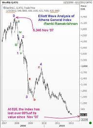 Elliott Waves Point To Bottom In Greek Stocks