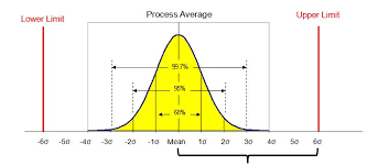 Six Sigma Probability Chart Six Sigma Lean Manufacturing And Six Sigma Definitions
