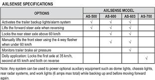 Axlsense Axle Controls Dexter Axle Co