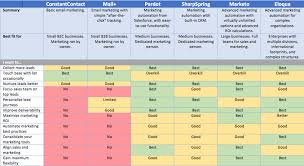 Marketing Automation Comparison Chart Your Road Map To Better Marketing Bonfire Effect A