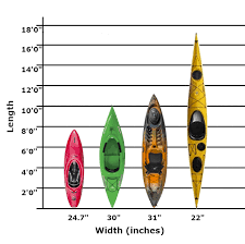 Kayak Dimensions What Size Kayak Do I Need The Coastal Side