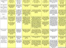 Comparison Chart Letters To The Seven Churches Of Revelation Images Of The 7 Churches Of Asia Chapters 2 And 3 The