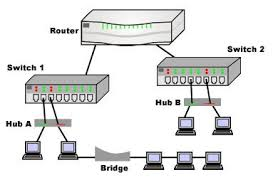 router wiring diagram work switch connection router automotive network devices hub repeater bridge switch router and on router wiring diagram work switch connection