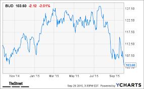 Sabmiller Stock Chart Anheuser Busch Bud Stock Drops Seeks To Raise 70 Billion