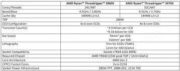 Amd Ryzen Threadripper 3970x Review The Threadripper