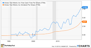 Itw Stock Chart Is Illinois Tool Works A Great Dividend Stock The Motley Fool