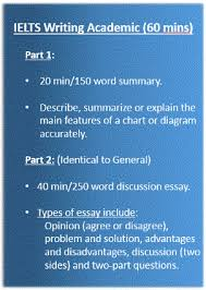 to do ielts academic writing task  how to do ielts academic writing task 1