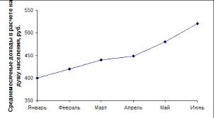 Статистическое изучение доходов населения Построим график динамики среднедушевых доходов населения