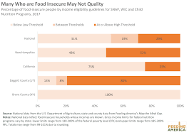 Study Shows Children More Likely To Face Hunger Than Overall