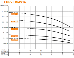 Barmesa Bmv16 30 753 Vertical Multi Stage Centrifugal Pump 7 5 Hp 3ph