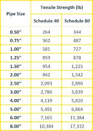 Drain Pipe Sizing Chart Plumbing Pipe Sizes Ganando50diarios Club