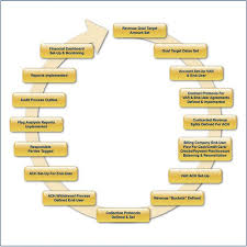 Hospital Revenue Cycle Process Flow Chart