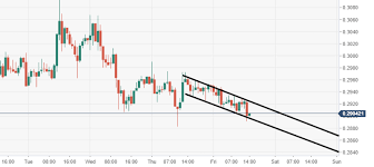 Ripples Xrp Technical Analysis Xrp Usd Can Really Shift