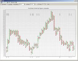 Point Figure Chart Excel Steema Teechart Chart Controls For Net