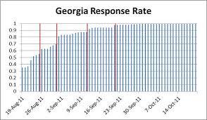 Printable Surveys Custom Increasing Response Rates To WebBased Surveys