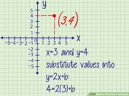 image titled find the y intercept step 4