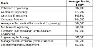 petroleum engineering colleges the 10 specialized college degrees that pay the most