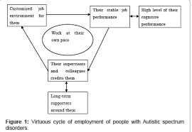 autistic employment virtuous cycles of employment of people with autistic spectrum