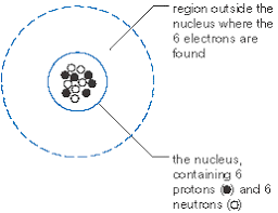 diagram of carbon atom nucleus with electrons orbiting