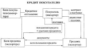 ФОРМЫ МЕЖДУНАРОДНОГО КРЕДИТА Международные финансовые и  210 gif