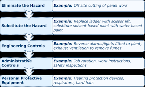 Infrastructure Planning And Delivery - 7. Risk Assessment Form