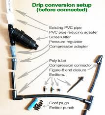 drip irrigation pressure regulator diy drip irrigation hozelock easy drip pressure regulator irrigation systems mitre easy