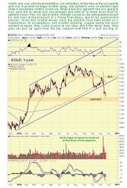 Gold Market Update Probabilities
