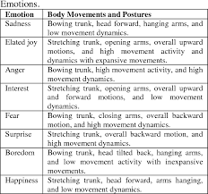 Table 1 From Recognizing Emotional Body Language Displayed