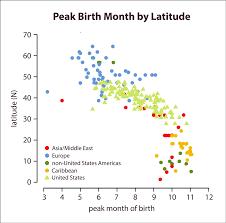 Most Popular Birthdays Chart Most Common Birthdays Around The World Heat Map Visual