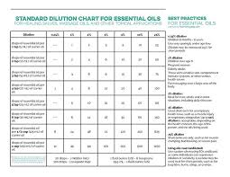 Essential Oils Chart Printable Standard Dilution Chart For Essential Oils This Is