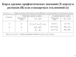 Лекция Контрольные карты Шухарта online presentation Карта средних арифметических значений x карта и размахов r или стандартных отклонений s