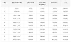 What Are The Best Uses Of Qantas Points One Mile At A Time