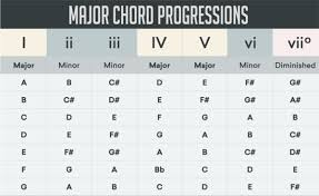 Major Scale Chord Progression Chart 64 True To Life Chord Progression Flow Chart Minor
