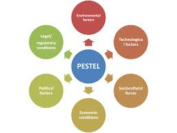 pestel analysis co pestel analysis