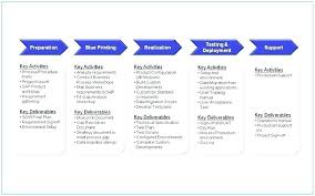 Software Implementation Plan Template Excel Detailed Implementation Plan Template Project Implementation Plan