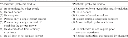 Sternberg Intelligence Table 2 From Dissecting Practical Intelligence Theory Its