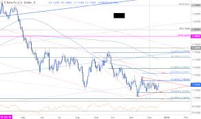 Usd Price Chart Dailyfx Blog Eur Usd Price Outlook Euro Consolidation