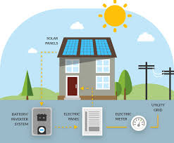 8 Top Solar Battery Storage Companies