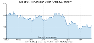 Euro Eur To Canadian Dollar Cad Currency Exchange Today