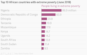 African Top Chart Top 10 African Countries With Extreme Poverty June 2018