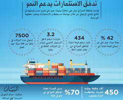 33.4 % مساهمة جبل علي وجافزا في ناتج دبي - الاقتصادي - السوق المحلي - البيان