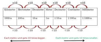 Metric System Length Online Charts Collection