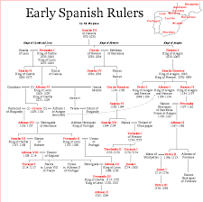 Family Chart In Spanish Early Spanish Rulers Spain History Royal Family Trees