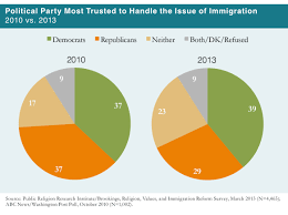 prri 2013 citizenship values cultural concerns political party most trusted to handle the issue of immigration