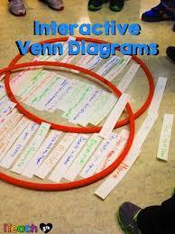 Interactive Venn Diagram Generator Great Ideas On Using Interactive Venn Diagrams In The