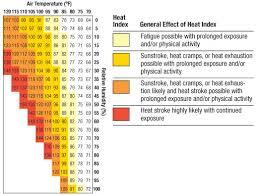 Heat Exhaustion Heat Stroke Chart Heat Exhaustion Wi Offroad Ed Com