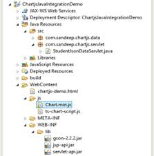 Java Chart Js Integrating Chart Js Library With Java Dzone Web Dev