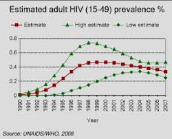 aids awareness essay hiv aids impacts and mitigation international  hiv aids impacts and mitigation international baccalaureate hence public spending is diverted to health expenditures instead