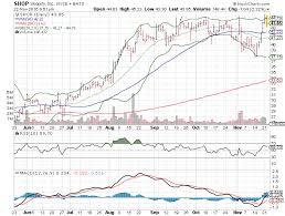 3 Big Stock Charts Shopify Inc Shop J C Penney Company